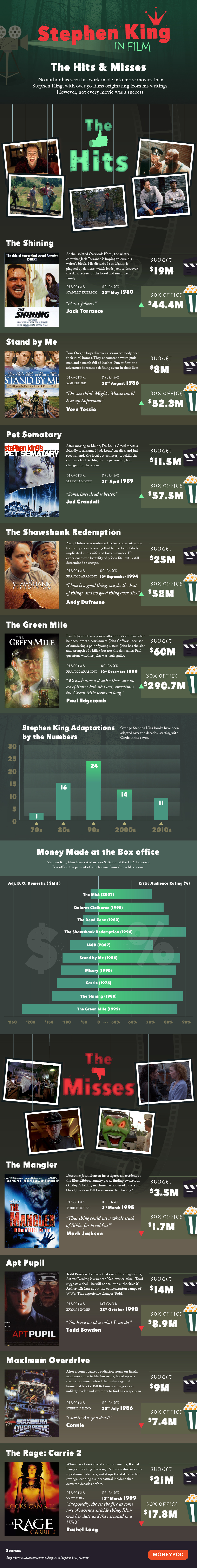 stephen king movie hits and misses