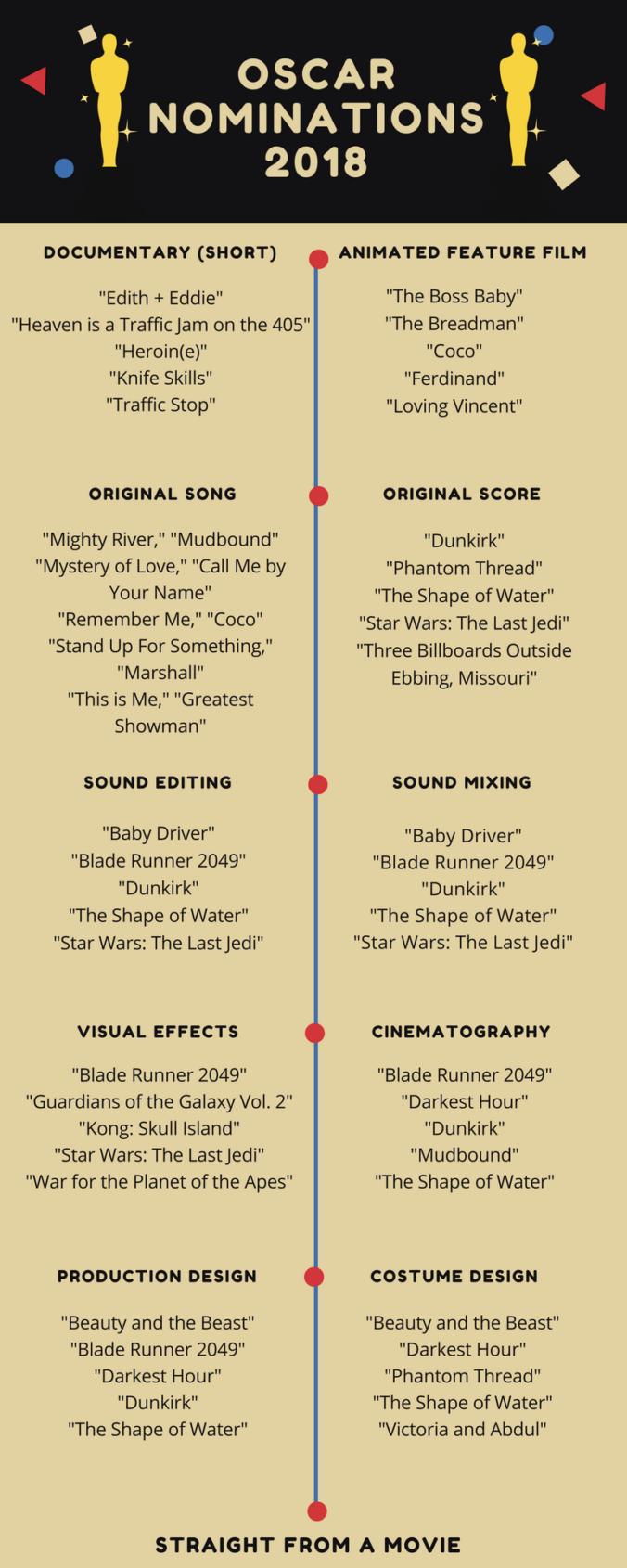 Oscar Award Nominations 2018