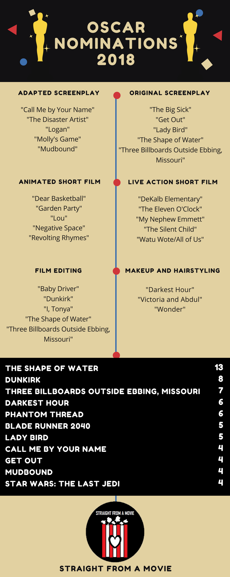 Oscar Award Nominations 2018