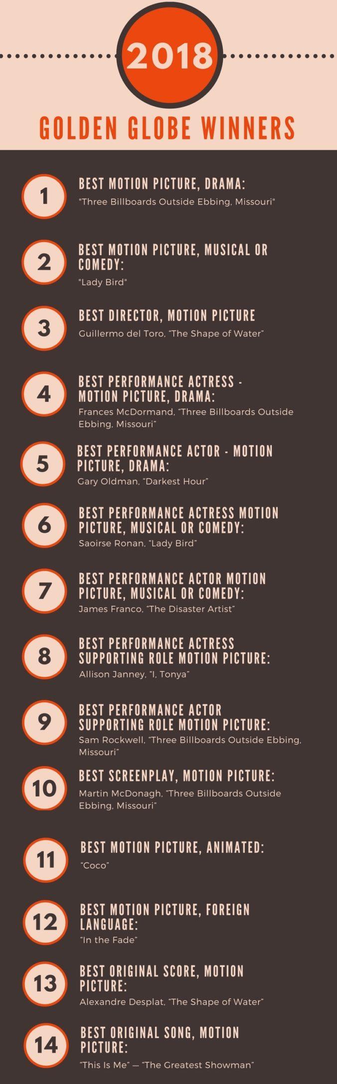golden globe 2018 movie winners infographic