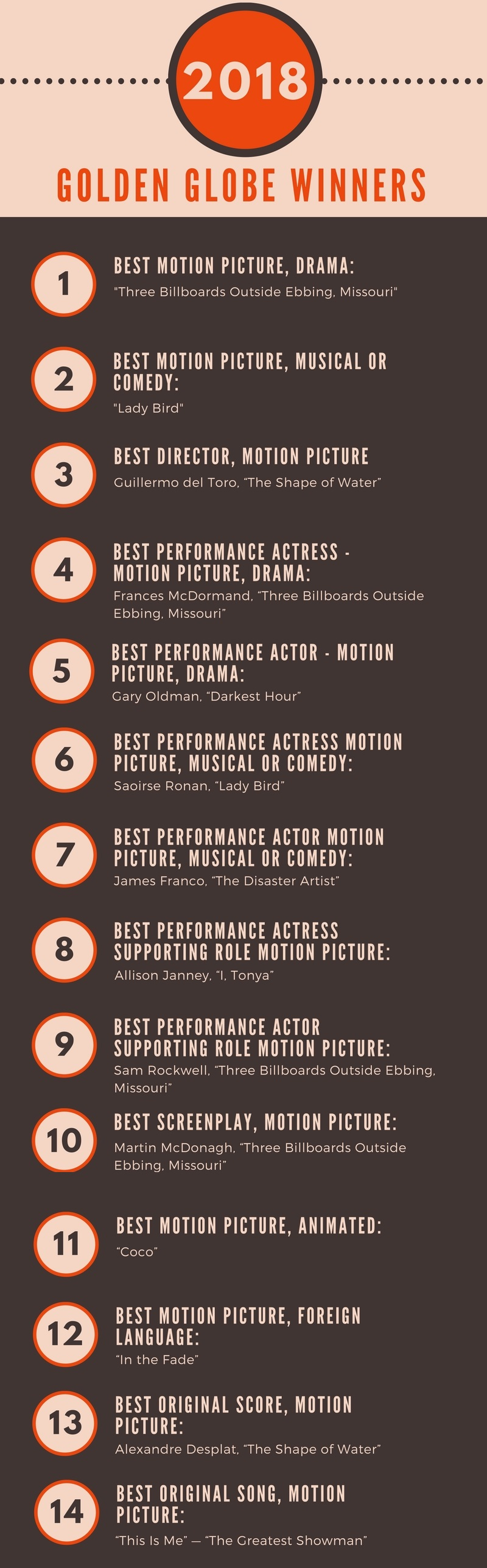 golden globe 2018 movie winners infographic