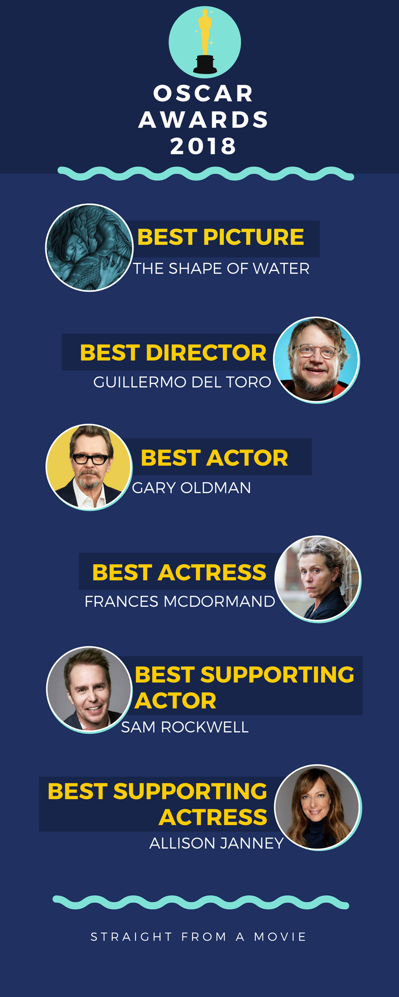 oscars 2018 infographic page 1
