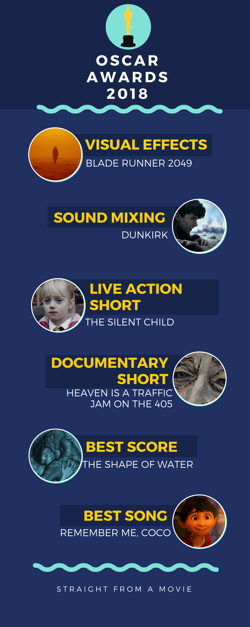 oscars 2018 infographic page 3