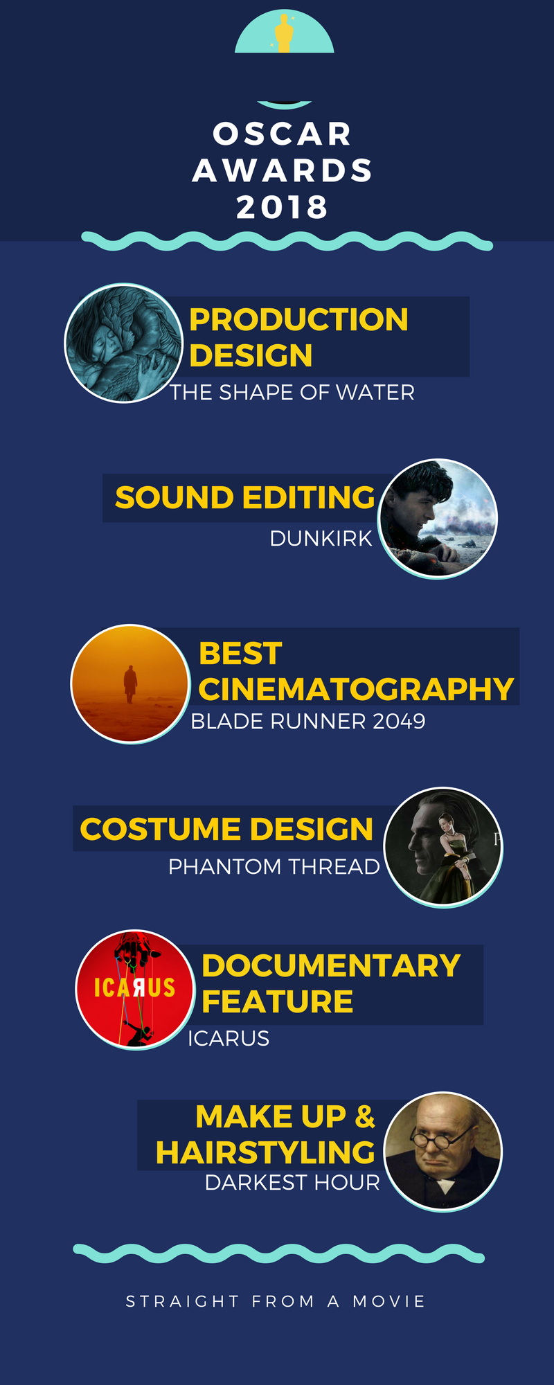 oscars 2018 infographic page 4