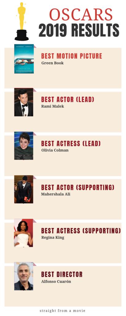 Oscar Winners 2019 page 1
