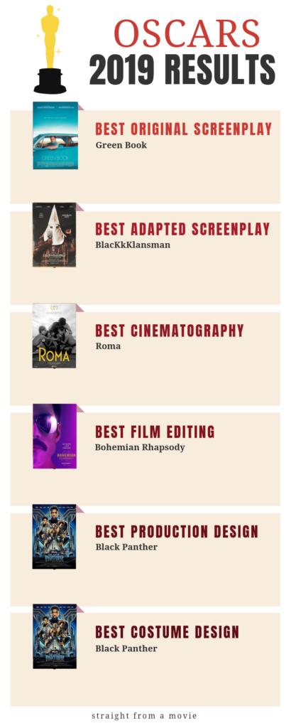 Oscar Winners 2019 page 2