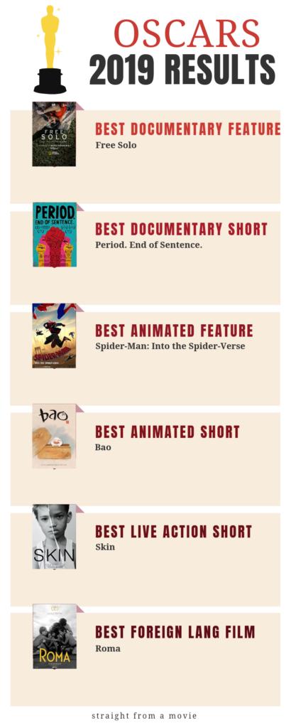 Oscar Winners 2019 page 4